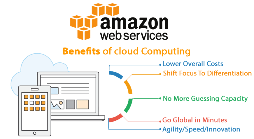 AWS Managed Services Pune