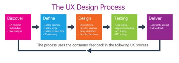 UX Design Services in Pune, Bangalore, Delhi